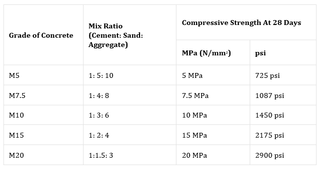 Concrete Mix Ratio, Types, Proportioning of Concrete Mix & Methods Civil Lead