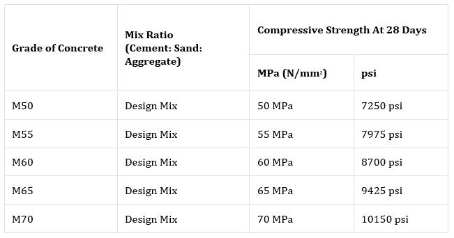 Concrete Mix Ratio, Types, Proportioning of Concrete Mix & Methods Civil Lead