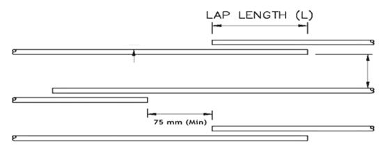 lap length