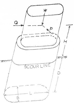 Caisson or Well foundation - Types and Components