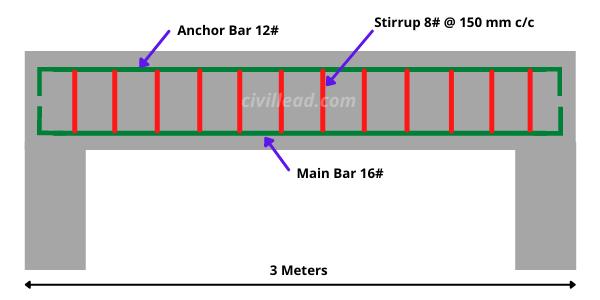 Bar Bending Schedule - BBS
