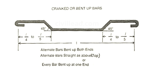 Bar Bending Schedule - Importance, advantages, Preparation