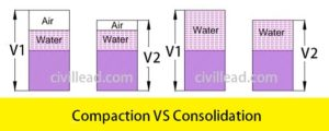 13 Difference Between Compaction and Consolidation of Soil Civil Lead