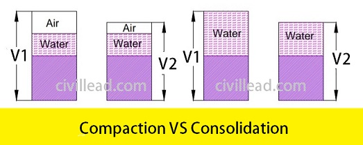 Difference Between Compaction and Consolidation of Soil Civil Lead