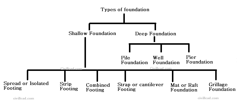 Types of Foundations & Footings And Their Uses Civil Lead