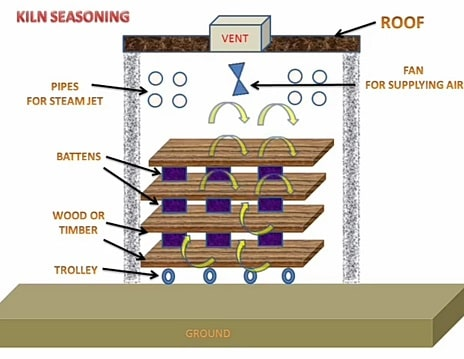 Seasoning of Timber - Purpose, Advantages & Methods Civil Lead