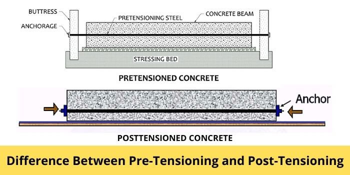 Difference Between Pre tensioning and Post tensioning