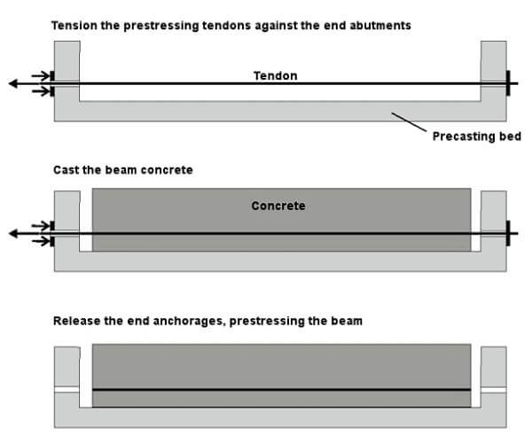 Prestressed Concrete - Definition, Method, Advantages, Disadvantages