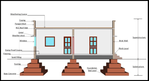 Difference Between Plinth Level, Sill Level and Lintel Level