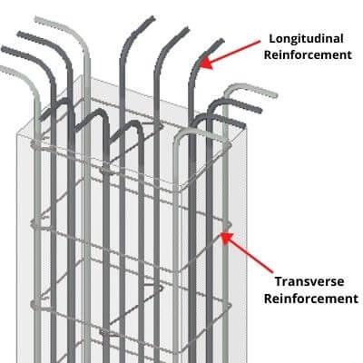 What is Column? - Types of Column, Reinforcement, Design Procedure