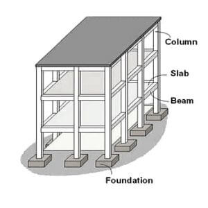 Load Calculation on Column - Load Calculation of Column, Beam, Wall & Slab