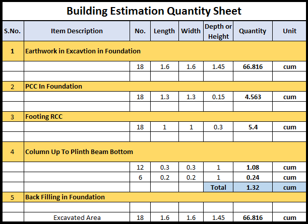 What is an Estimate? Importance, Estimate of Building In Excel Civil Lead
