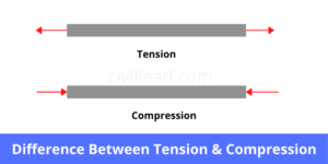 Tension VS Compression