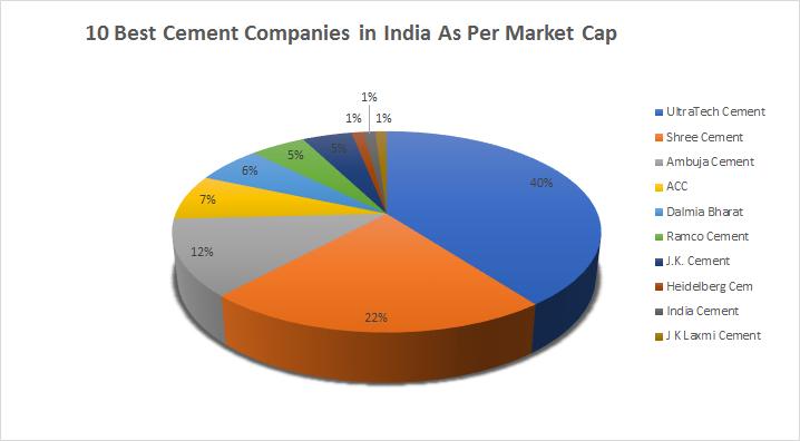10 Best Cement Companies In India 2021 Civil Lead