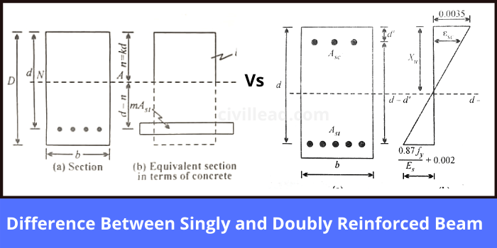 Singly and Doubly Reinforced Beam