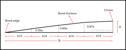 What is Camber In Road? - Purpose, Types, Advantages Civil Lead