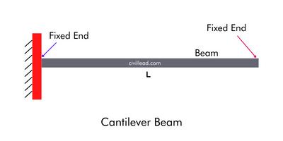 Types of Beams